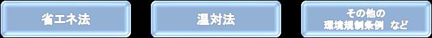 省エネ法 温対法 環境規制条例