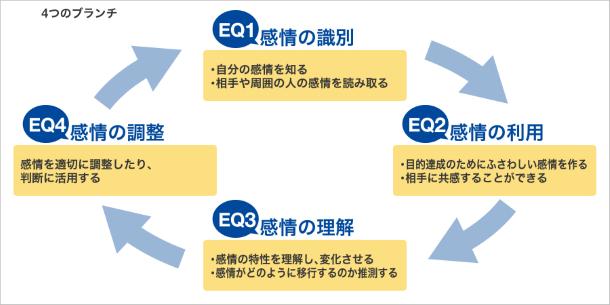 EQ能力の適正検査フロー